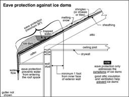 Eave protection against ice dams