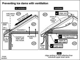 Preventing ice dams with ventilation